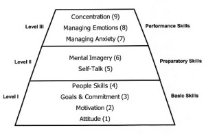 Mental Skills pyramid from Ohio Center of Sport Psychology